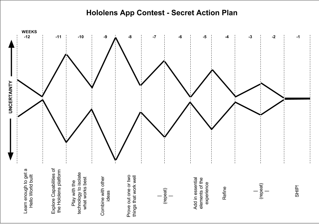 Hololens App Contest - Secret Action Plan