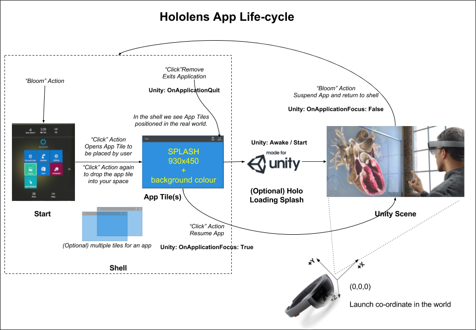 Hololens App Life-cycle