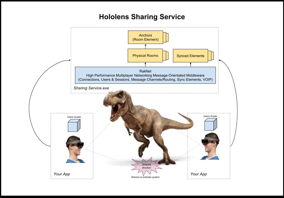 Hololens - Sharing Service