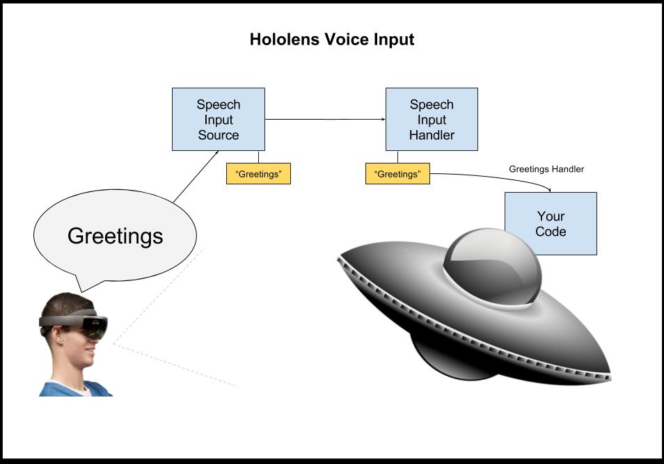 Hololens - Voice Input (1)